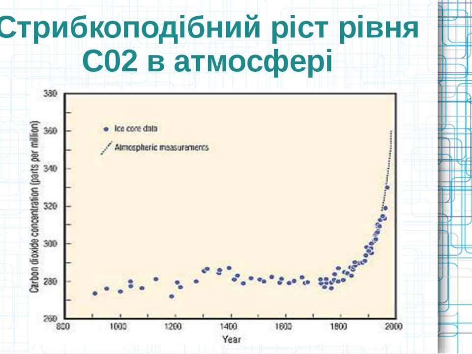 Стрибкоподібний ріст рівня С02 в атмосфері