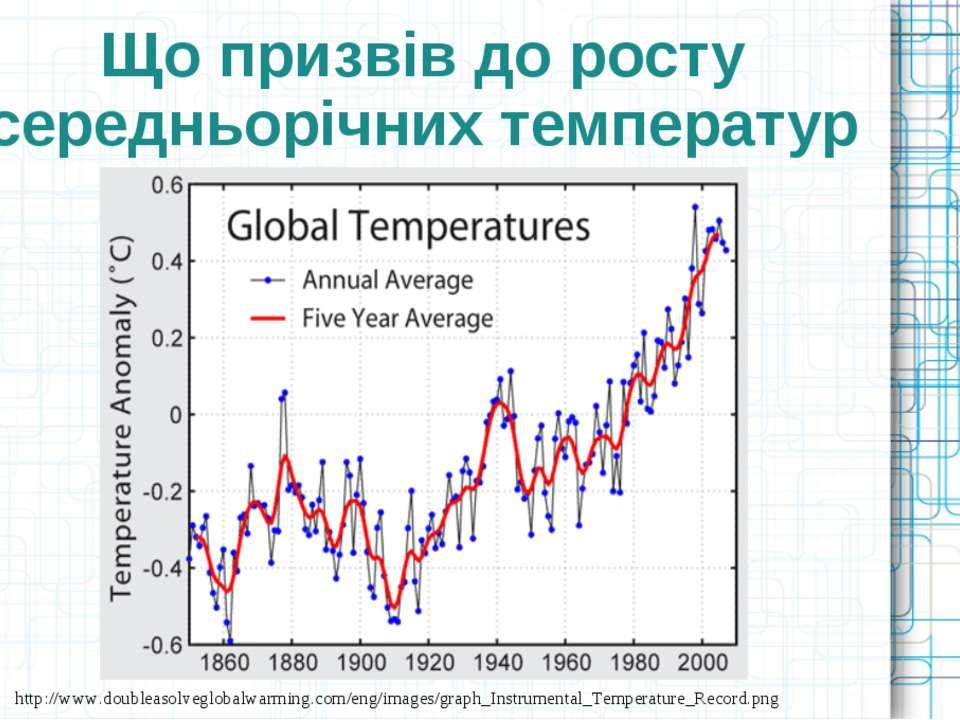 Що призвів до росту середньорічних температур http://www.doubleasolveglobalwa...