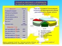 Економічна ефективність ріпаківництва (на прикладі вирощування ярого ріпаку) ...