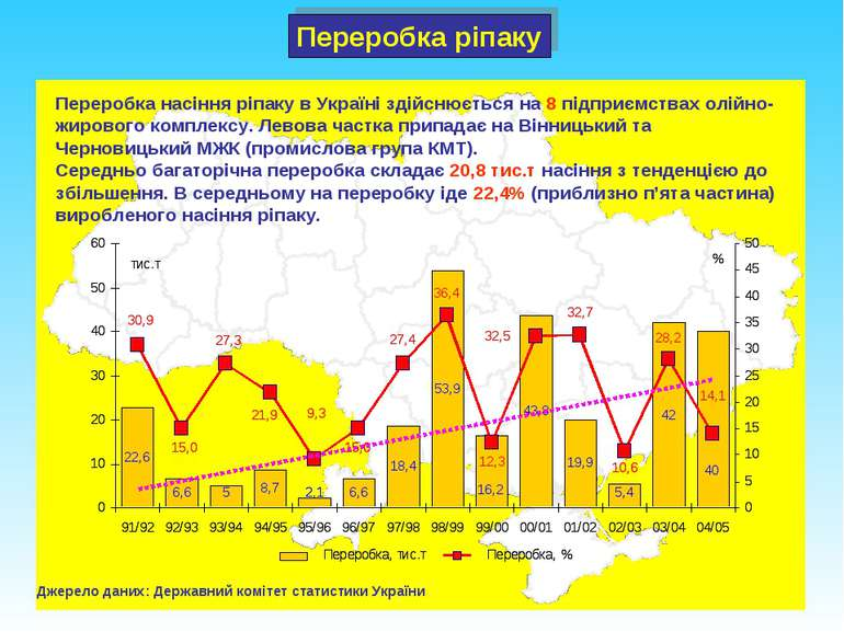 Переробка ріпаку Джерело даних: Державний комітет статистики України Переробк...