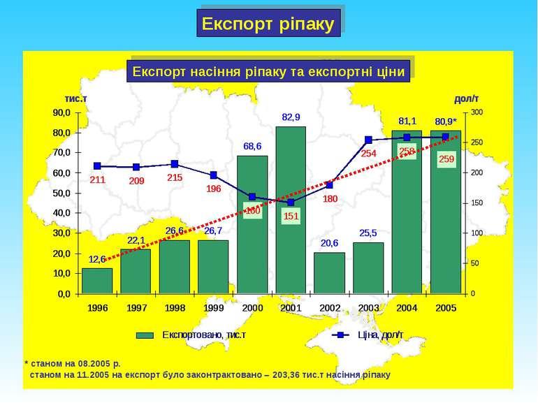 Експорт насіння ріпаку та експортні ціни * станом на 08.2005 р. станом на 11....