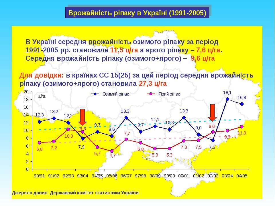 Врожайність ріпаку в Україні (1991-2005) В Україні середня врожайність озимог...
