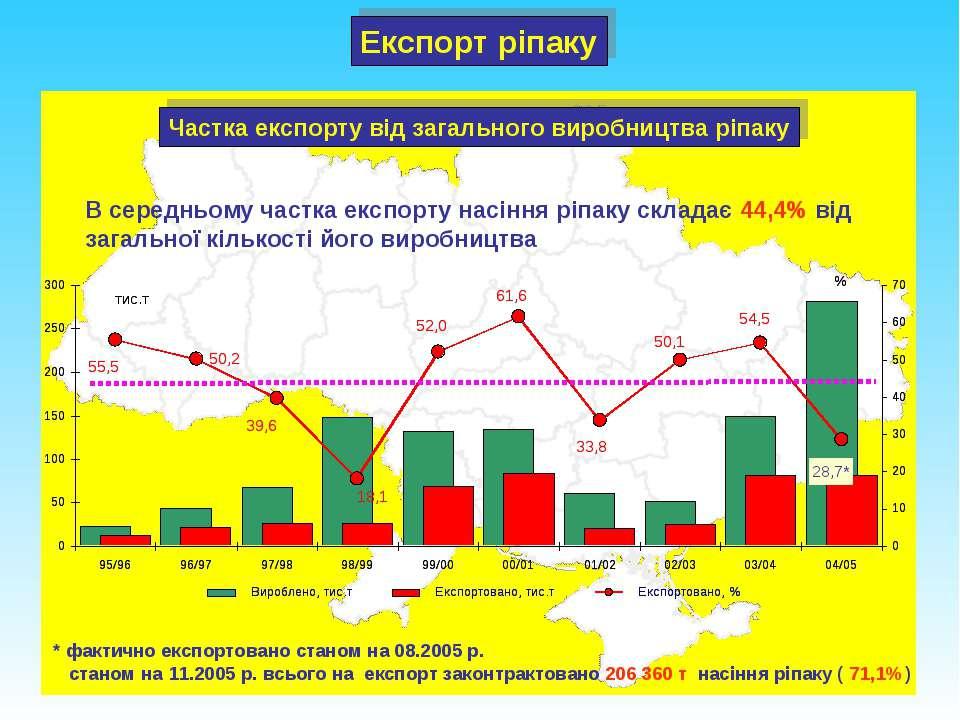 Частка експорту від загального виробництва ріпаку В середньому частка експорт...