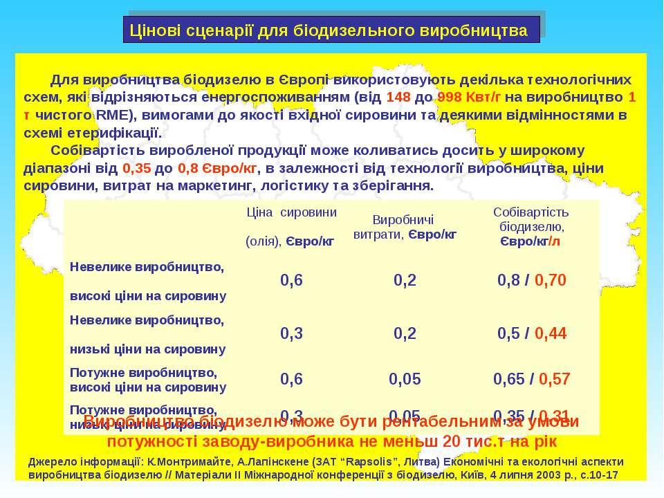 """Джерело інформації: К.Монтримайте, А.Лапінскене (ЗАТ """"Rapsolis"""", Литва) Еконо..."""