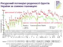 Ресурсний потенціал родючості ґрунтів України за озимою пшеницею