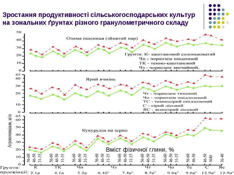 Зростання продуктивності сільськогосподарських культур на зональних ґрунтах р...