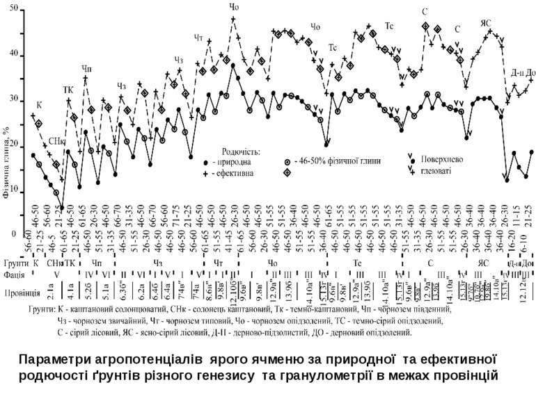 Параметри агропотенціалів ярого ячменю за природної та ефективної родючості ґ...