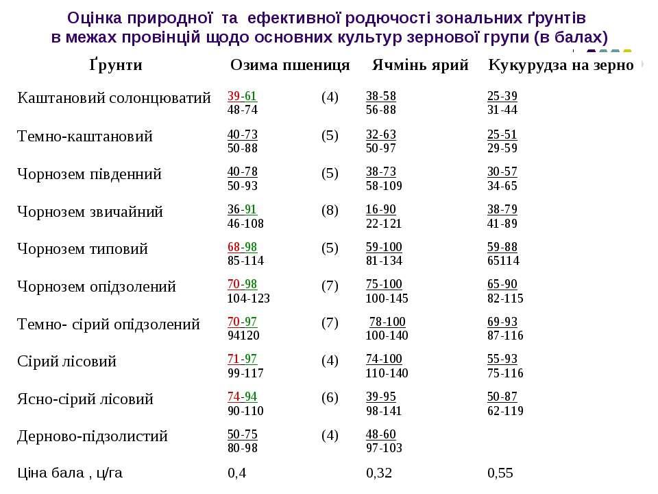 Оцінка природної та ефективної родючості зональних ґрунтів в межах провінцій ...
