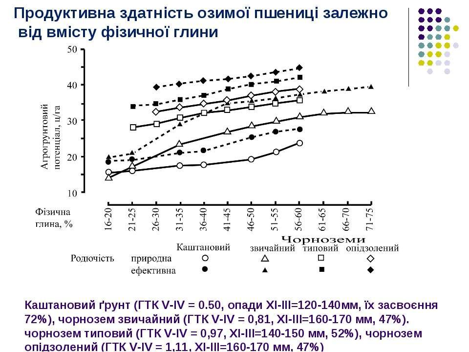 Каштановий ґрунт (ГТК V-IV = 0.50, опади XI-III=120-140мм, їх засвоєння 72%),...