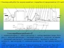 Схема виробництва ріпакової олії: 1 – пневмотранспортер; 2 – ємність для насі...