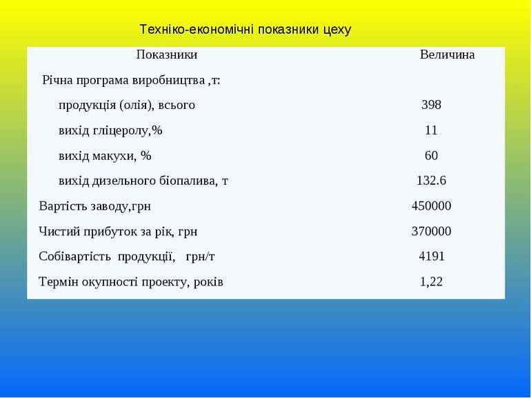 Техніко-економічні показники цеху Показники Величина Річна програма виробницт...