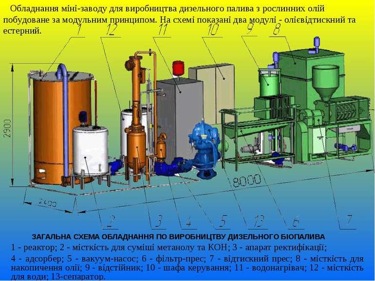 ЗАГАЛЬНА СХЕМА ОБЛАДНАННЯ ПО ВИРОБНИЦТВУ ДИЗЕЛЬНОГО БІОПАЛИВА 1 - реактор; 2 ...