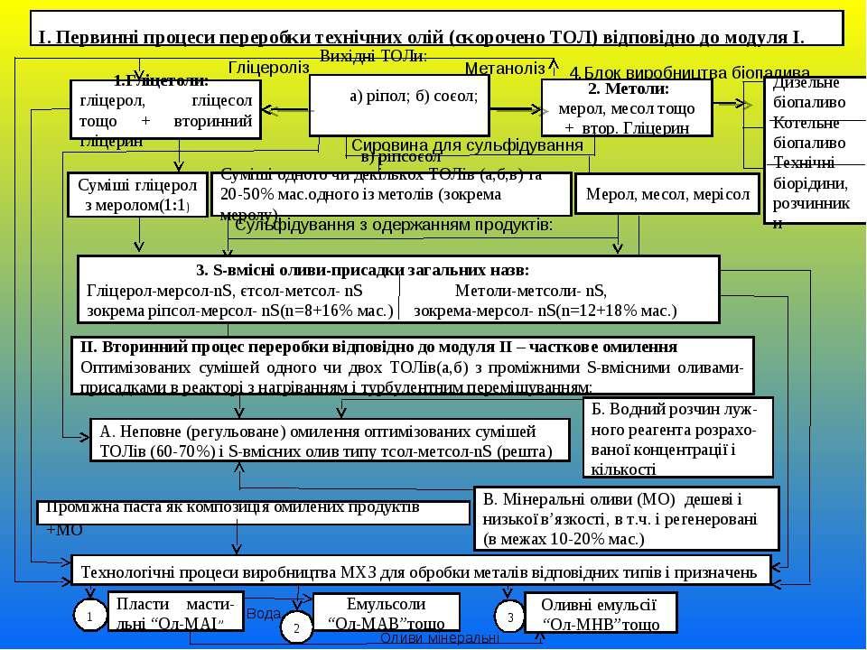 I. Первинні процеси переробки технічних олій (скорочено ТОЛ) відповідно до мо...