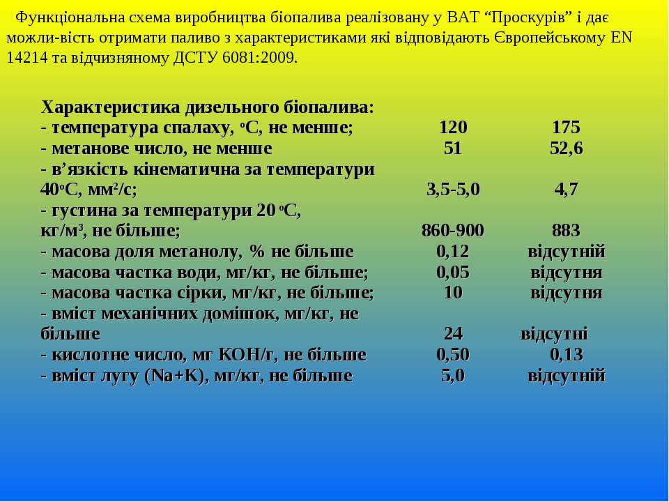 """Функціональна схема виробництва біопалива реалізовану у ВАТ """"Проскурів"""" і дає..."""