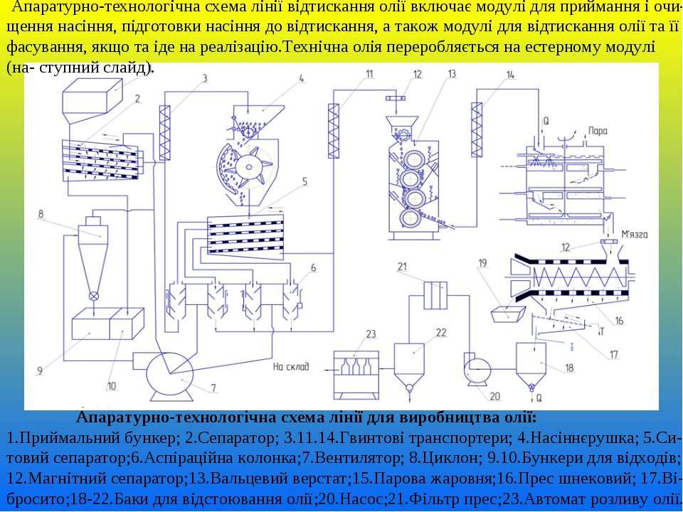 Апаратурно-технологічна схема лінії для виробництва олії: 1.Приймальний бунке...