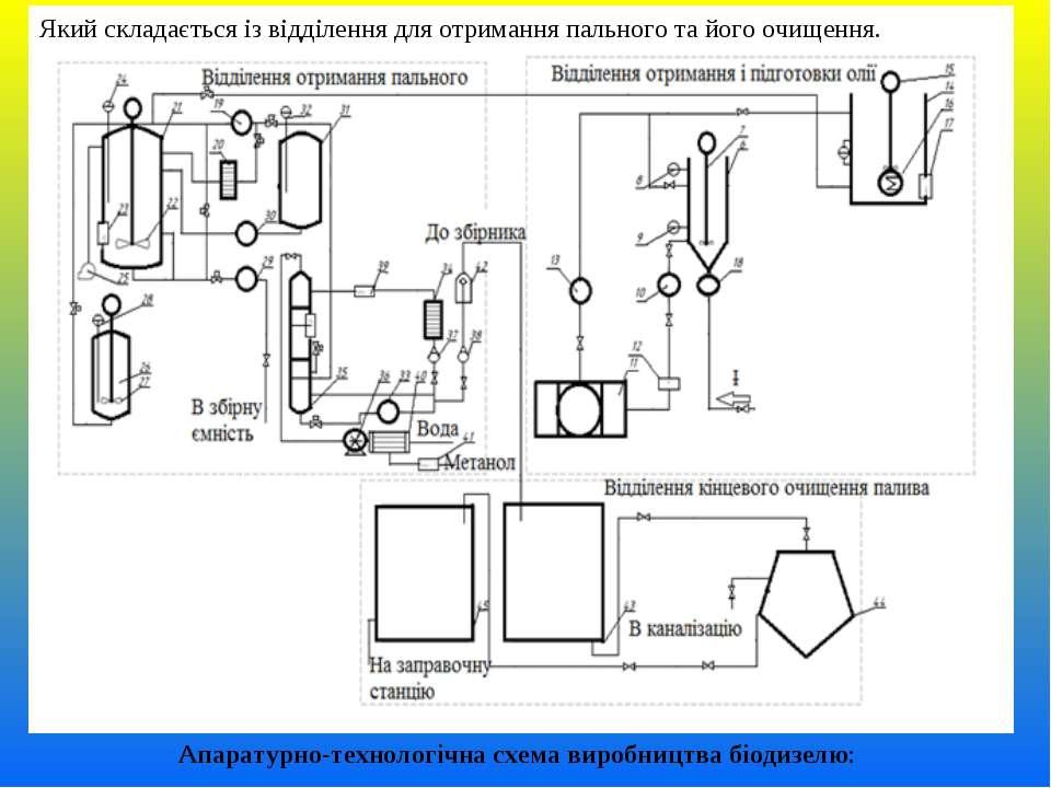Апаратурно-технологічна схема виробництва біодизелю: Який складається із відд...