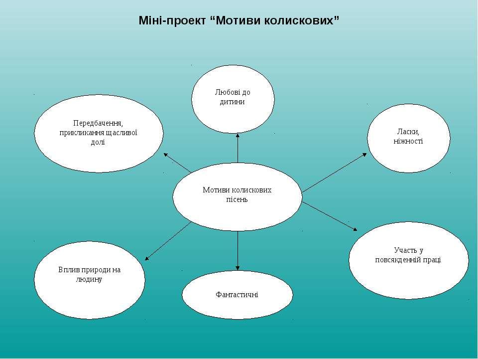 """Міні-проект """"Мотиви колискових"""""""