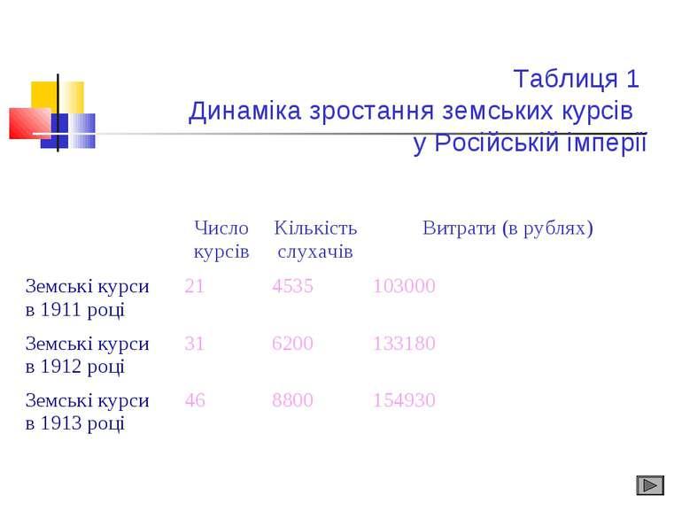 Таблиця 1 Динаміка зростання земських курсів у Російській імперії Число курсі...
