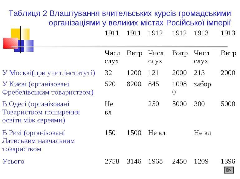 Таблиця 2 Влаштування вчительських курсів громадськими організаціями у велики...
