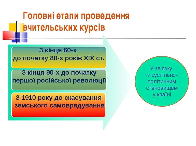 З кінця 60-х до початку 80-х років ХІХ ст. З кінця 90-х до початку першої рос...