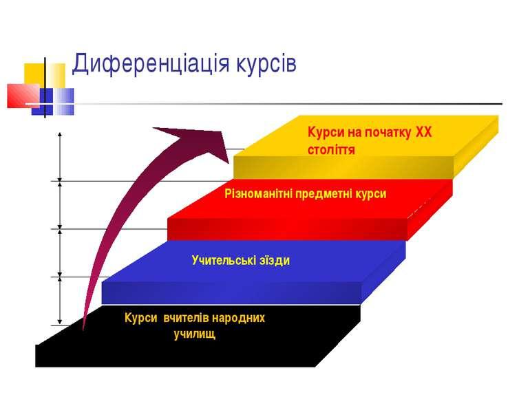Диференціація курсів Курси на початку XX століття Учительські з їзди Різноман...