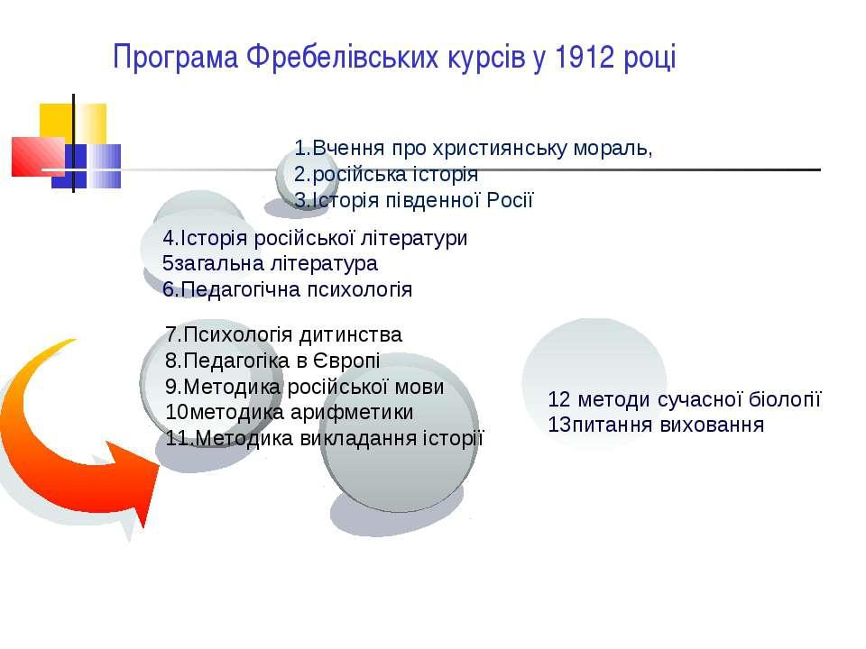 Програма Фребелівських курсів у 1912 році 12 методи сучасної біології 13питан...