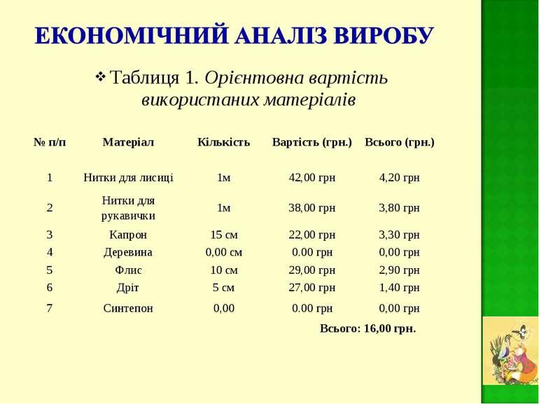 Таблиця 1. Орієнтовна вартість використаних матеріалів № п/п Матеріал Кількіс...