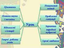 Цікавинки Пошуковий метод Новини науки і техніки Урок Проблемні ситуації Відо...