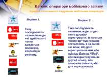 Батьки: оператори мобільного зв'язку Ієрархія спонтанного згадування мобільни...