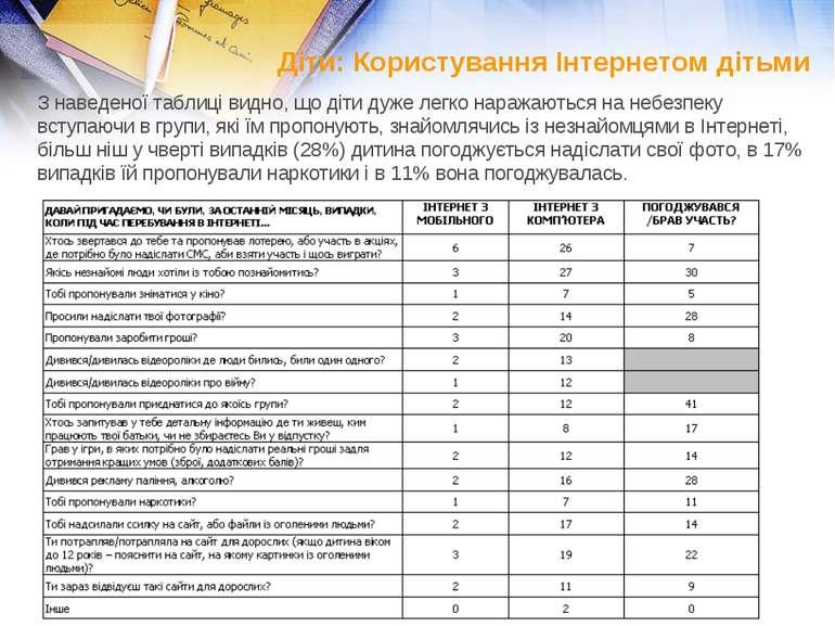 З наведеної таблиці видно, що діти дуже легко наражаються на небезпеку вступа...