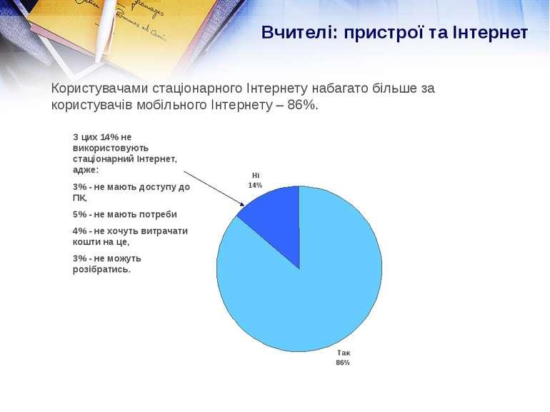З цих 14% не використовують стаціонарний Інтернет, адже: 3% - не мають доступ...