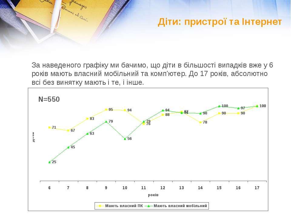 Діти: пристрої та Інтернет За наведеного графіку ми бачимо, що діти в більшос...