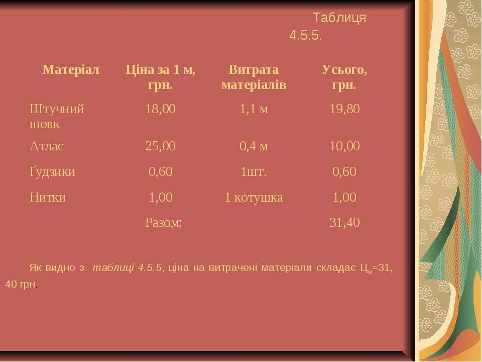 Таблиця 4.5.5. Як видно з таблиці 4.5.5, ціна на витрачені матеріали складає ...