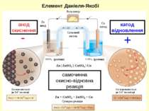 самочинна окисно-відновна реакція анод окиснення катод відновлення - + Елемен...