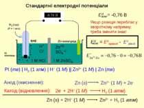 Стандартні електродні потенціали Якщо реакція перебігає у зворотному напрямку...