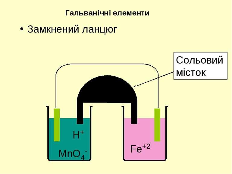 H+ MnO4- Fe+2 Сольовий місток Гальванічні елементи Замкнений ланцюг