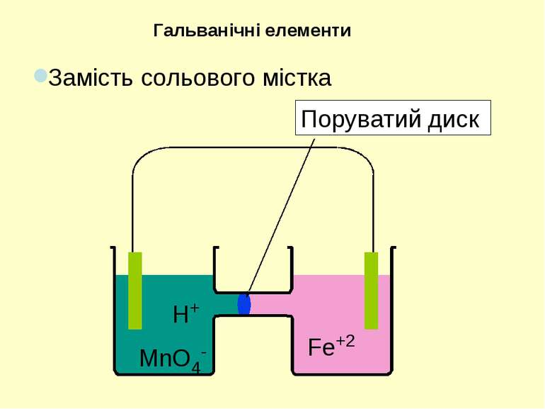 H+ MnO4- Fe+2 Поруватий диск Замість сольового містка Гальванічні елементи
