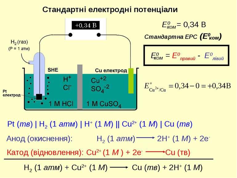 Pt (тв) | H2 (1 атм) | H+ (1 M) || Cu2+ (1 M) | Cu (тв) Стандартні електродні...