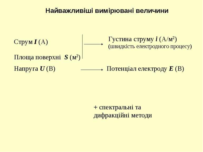 Найважливіші вимірювані величини Струм I (А) Площа поверхні S (м2) Густина ст...