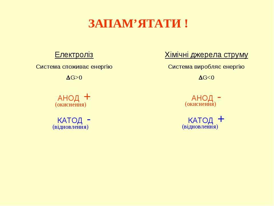 ЗАПАМ'ЯТАТИ ! Електроліз Система споживає енергію G>0 АНОД + КАТОД - Хімічні ...