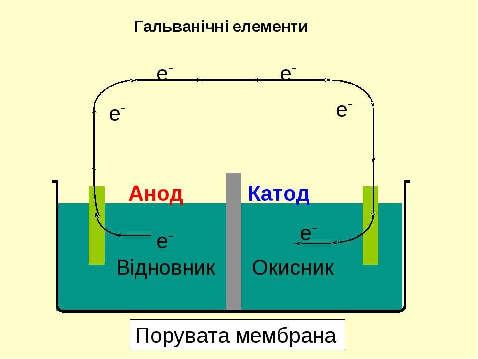 Відновник Окисник e- e- e- e- e- e- Анод Катод Гальванічні елементи Порувата ...