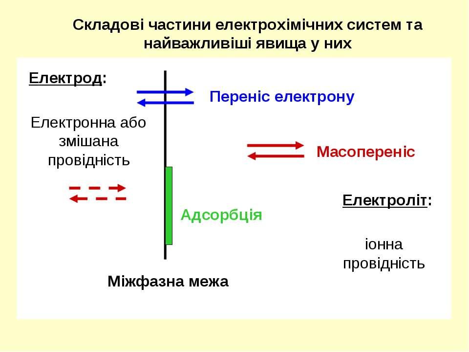Складові частини електрохімічних систем та найважливіші явища у них Електрод:...