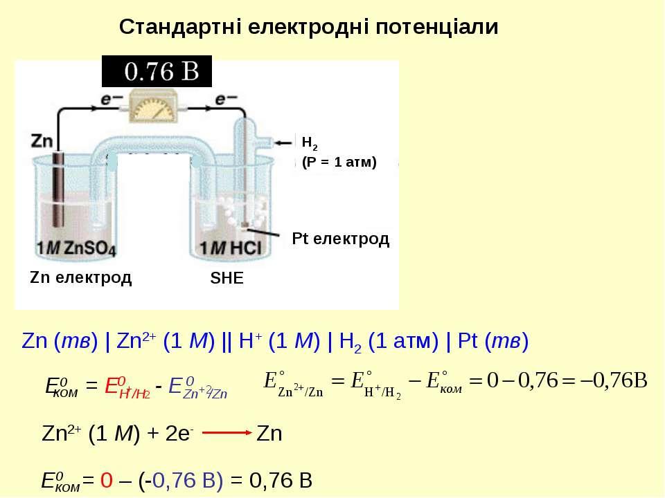 Стандартні електродні потенціали SHE Pt електрод Zn електрод H2 (Р = 1 атм) Z...