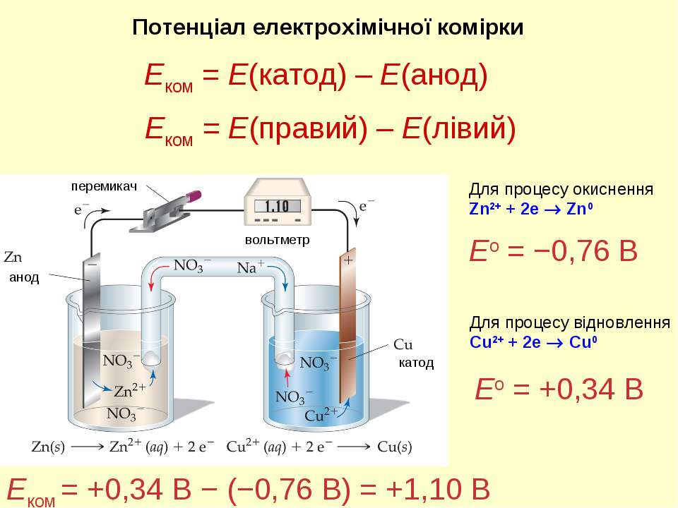 Потенціал електрохімічної комірки катод анод вольтметр перемикач Eком = +0,34...
