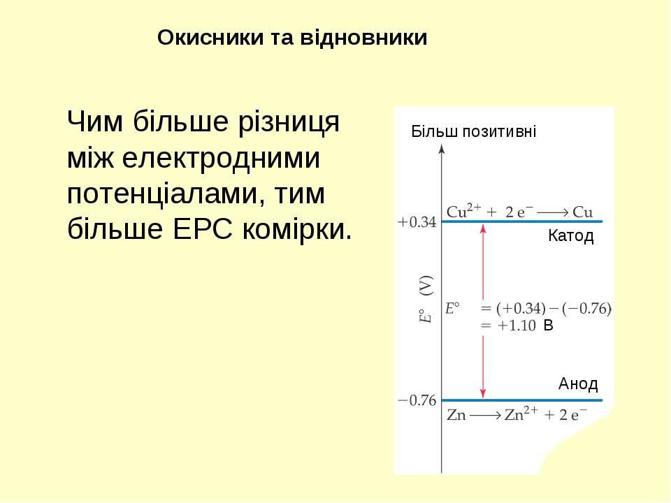 Чим більше різниця між електродними потенціалами, тим більше ЕРС комірки. Оки...