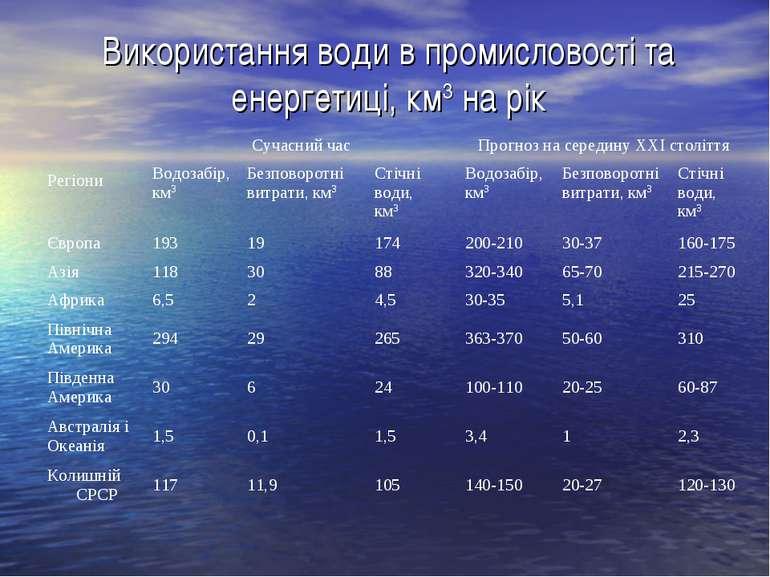 Використання води в промисловості та енергетиці, км3 на рік Регіони Сучасний ...