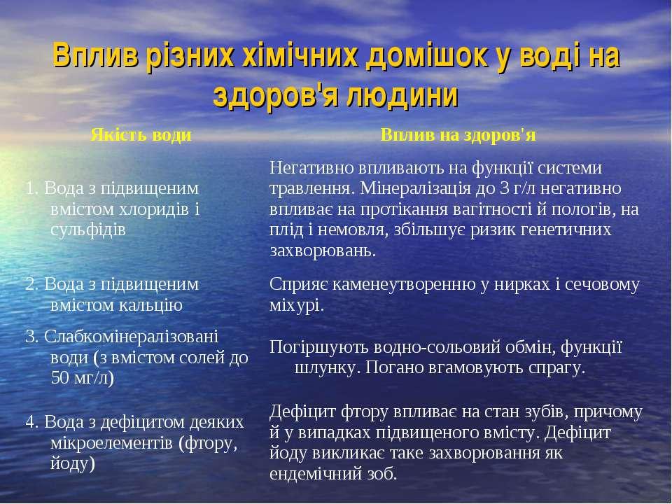 Вплив різних хімічних домішок у воді на здоров'я людини Якість води Вплив на ...