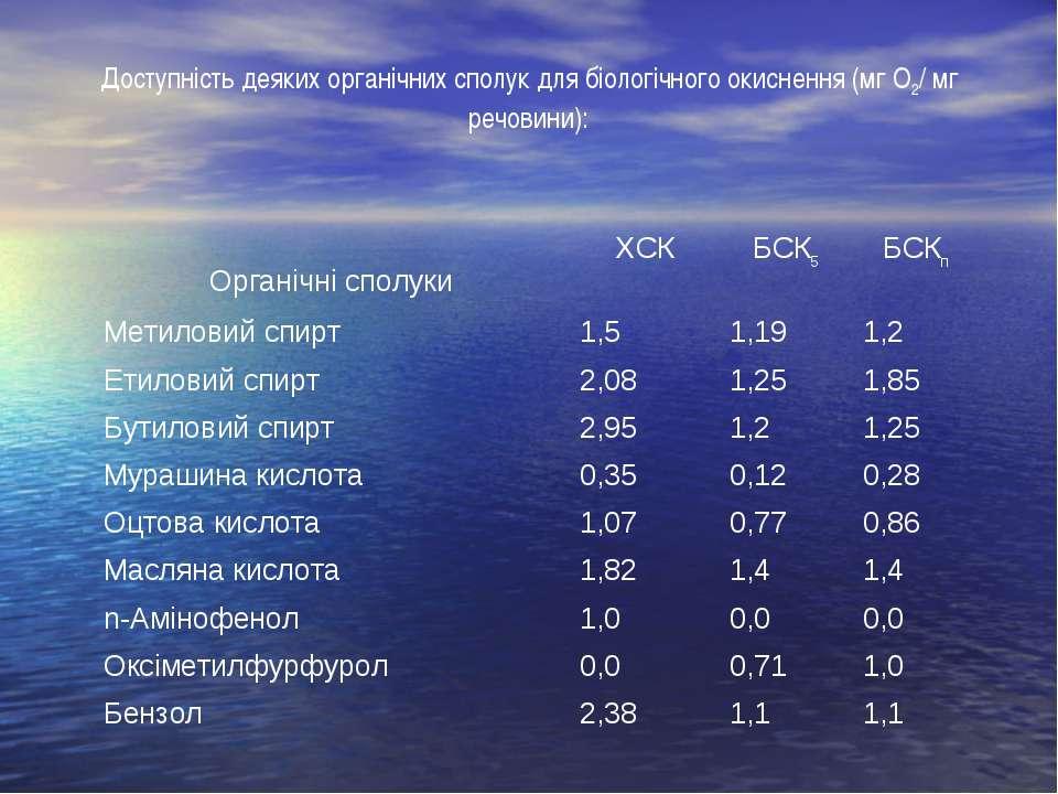 Доступність деяких органічних сполук для біологічного окиснення (мг О2/ мг ре...