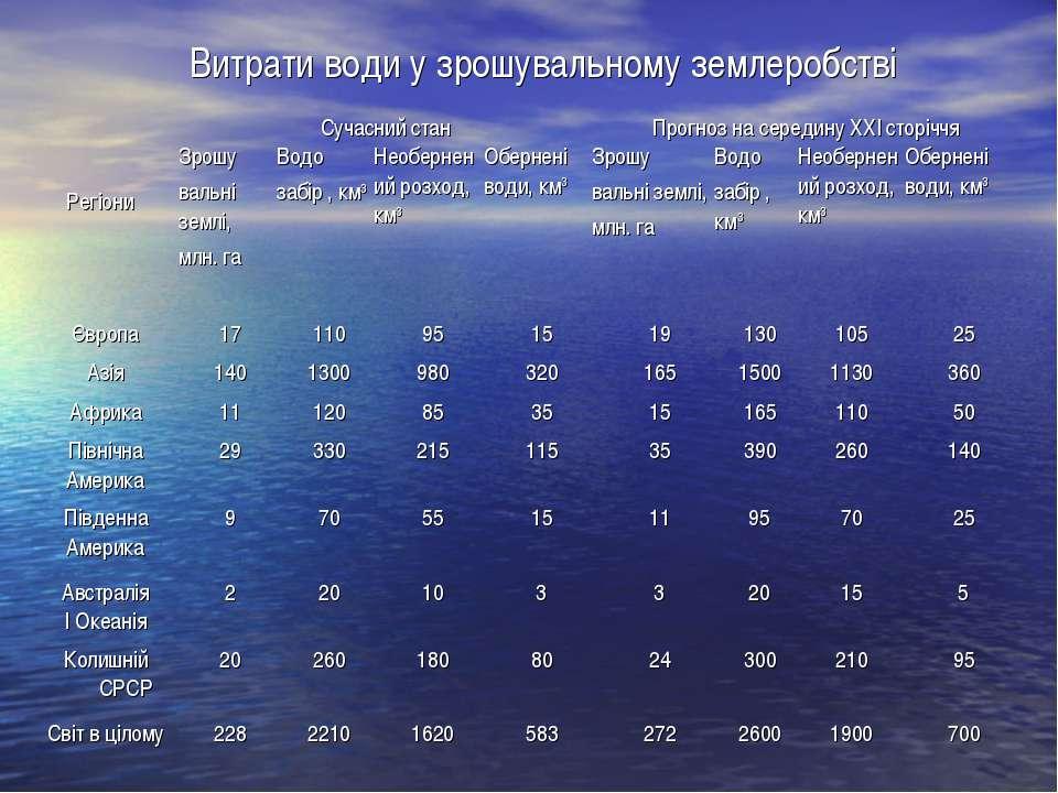 Витрати води у зрошувальному землеробстві Європа 17 110 95 15 19 130 105 25 А...