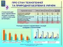 ПРО СТАН ТЕХНОГЕННОЇ ТА ПРИРОДНОЇ БЕЗПЕКИ В УКРАЇНІ Статистичні дані щодо над...